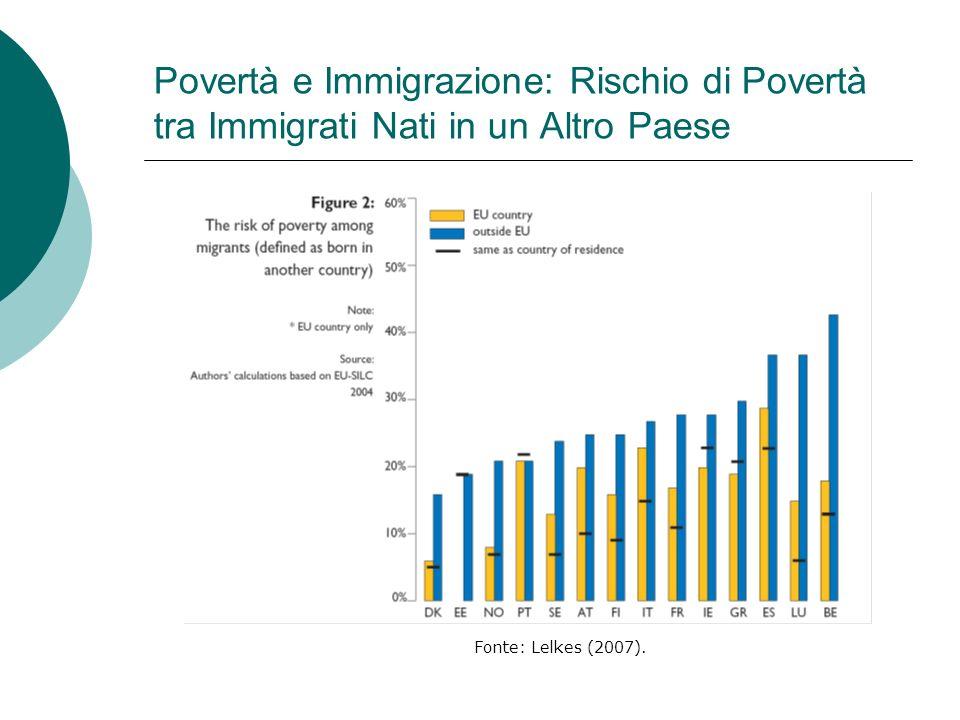 Povertà e Immigrazione: Rischio di Povertà tra Immigrati Nati in un Altro Paese Fonte: Lelkes (2007).