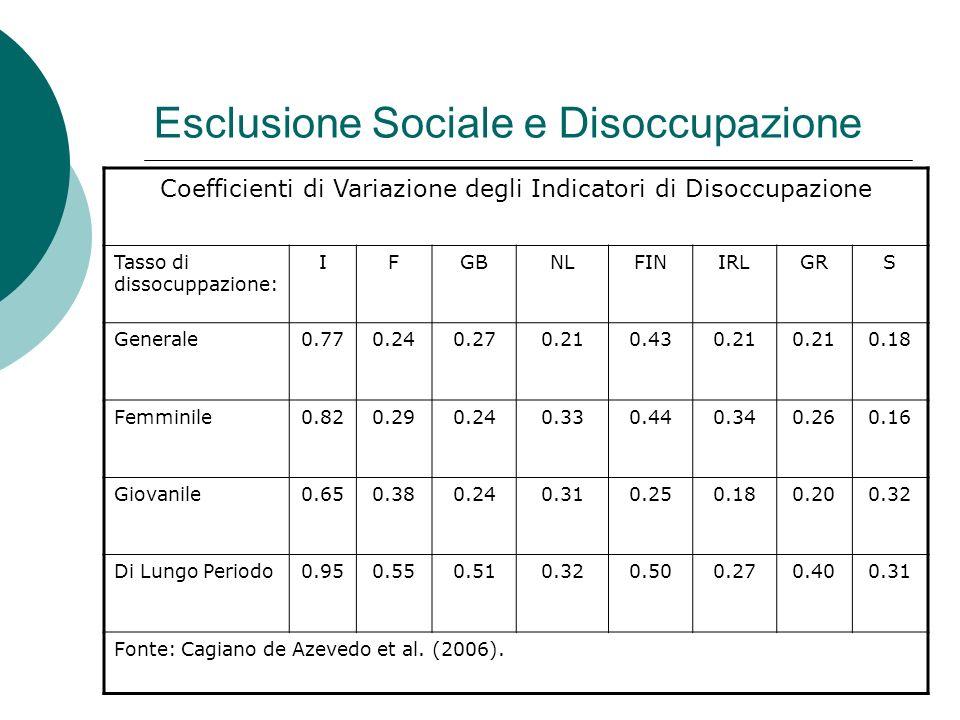 Esclusione Sociale e Disoccupazione Coefficienti di Variazione degli Indicatori di Disoccupazione Tasso di dissocuppazione: IFGBNLFINIRLGRS Generale0.