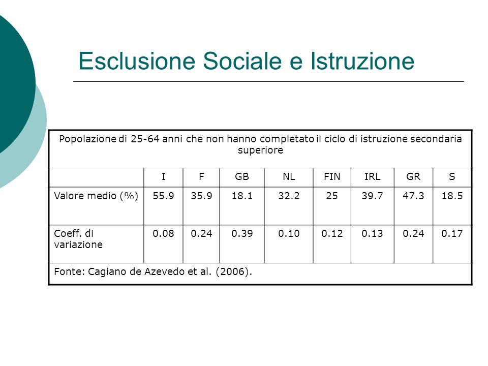 Esclusione Sociale e Istruzione Popolazione di 25-64 anni che non hanno completato il ciclo di istruzione secondaria superiore IFGBNLFINIRLGRS Valore