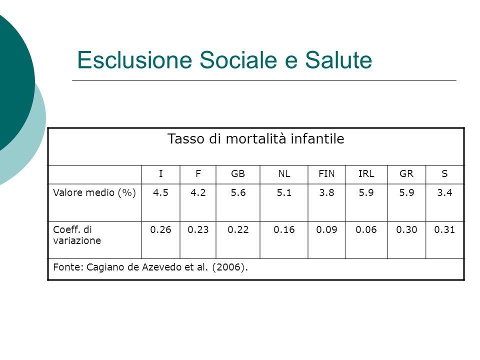 Esclusione Sociale e Salute Tasso di mortalità infantile IFGBNLFINIRLGRS Valore medio (%)4.54.25.65.13.85.9 3.4 Coeff. di variazione 0.260.230.220.160