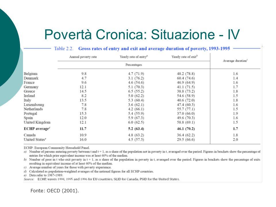 Povertà Cronica: Situazione - IV Fonte: OECD (2001).