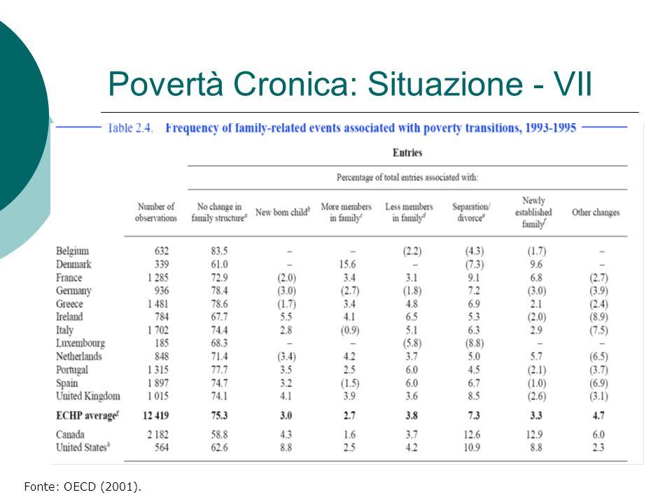 Povertà Cronica: Situazione - VII Fonte: OECD (2001).