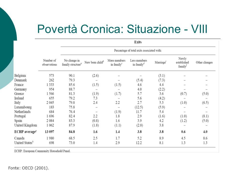 Povertà Cronica: Situazione - VIII Fonte: OECD (2001).