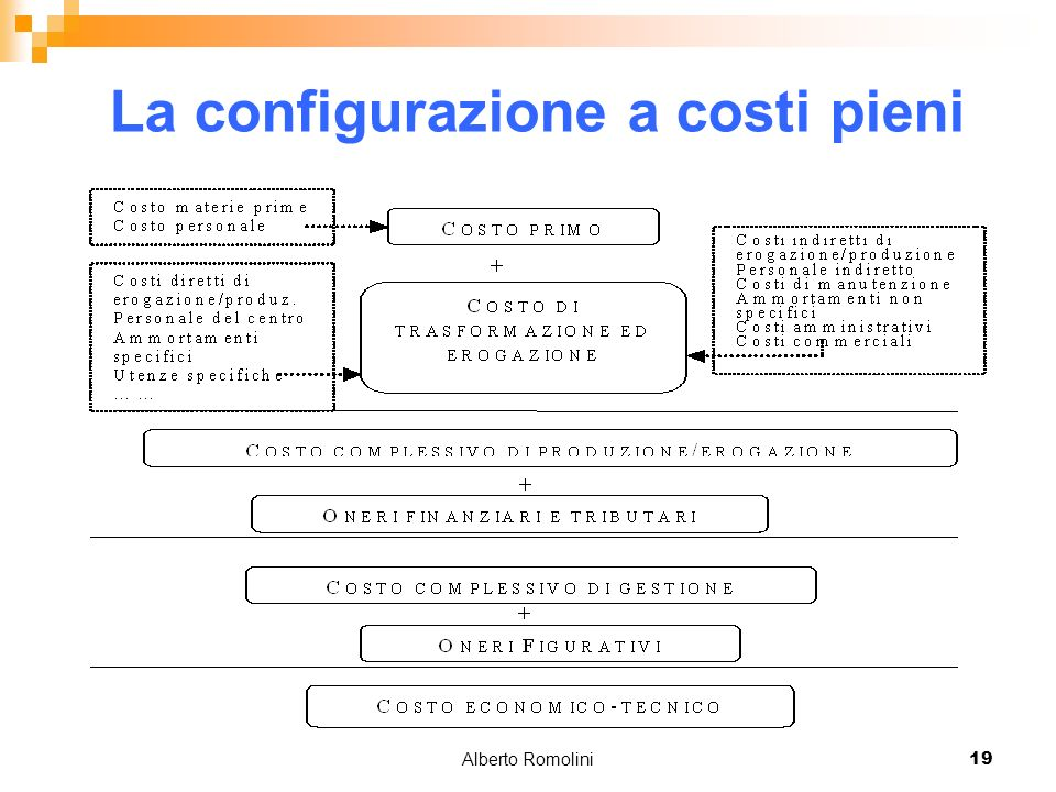Alberto Romolini19 La configurazione a costi pieni