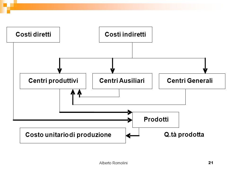 Alberto Romolini21 Q.tà prodotta Costi indiretti Centri produttivi Centri Ausiliari Centri Generali Prodotti Costi diretti Costo unitariodi produzione