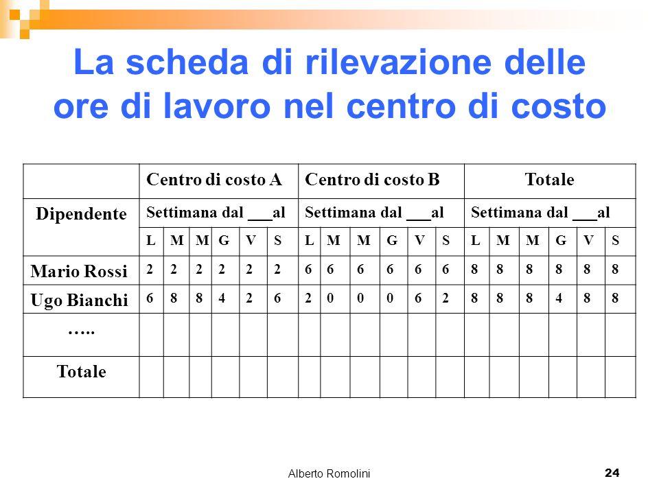 Alberto Romolini24 La scheda di rilevazione delle ore di lavoro nel centro di costo Centro di costo ACentro di costo BTotale Dipendente Settimana dal