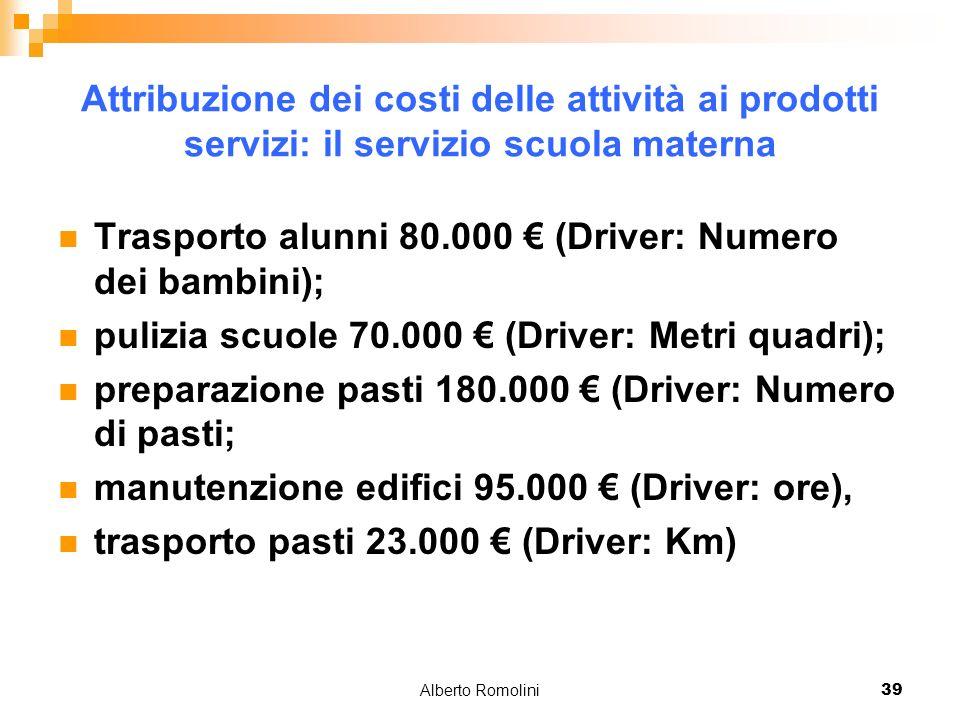 Alberto Romolini39 Attribuzione dei costi delle attività ai prodotti servizi: il servizio scuola materna Trasporto alunni 80.000 (Driver: Numero dei b