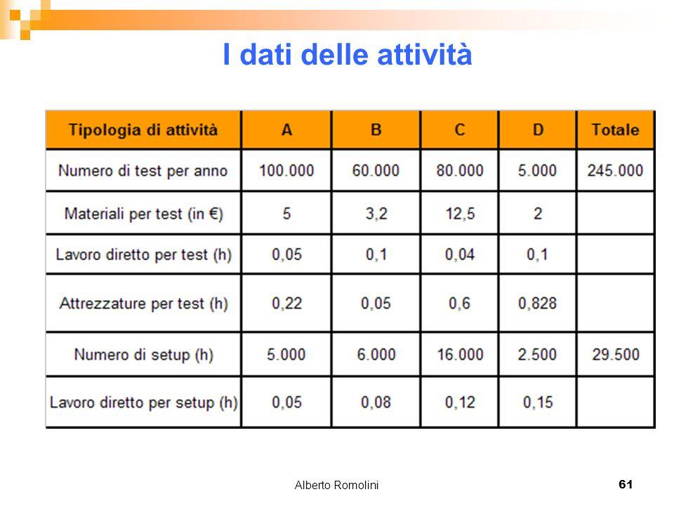 Alberto Romolini61 I dati delle attività