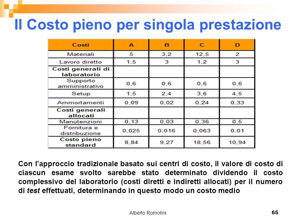 Alberto Romolini65 Il Costo pieno per singola prestazione Con lapproccio tradizionale basato sui centri di costo, il valore di costo di ciascun esame
