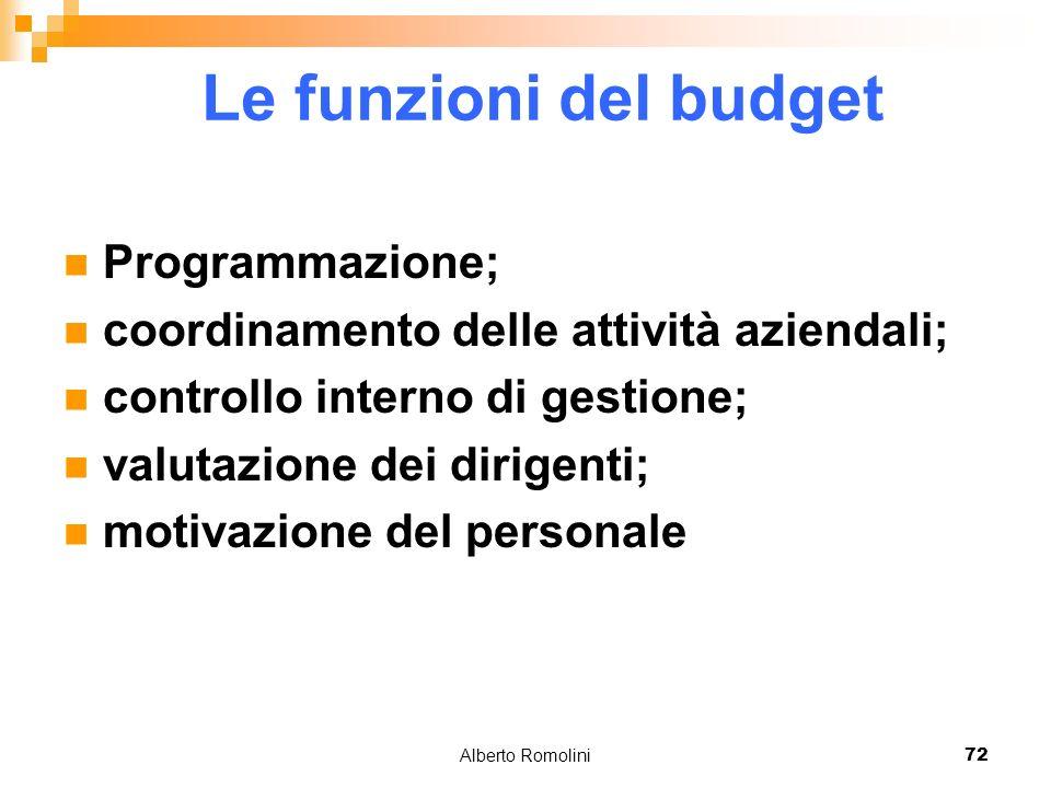 Alberto Romolini72 Le funzioni del budget Programmazione; coordinamento delle attività aziendali; controllo interno di gestione; valutazione dei dirig
