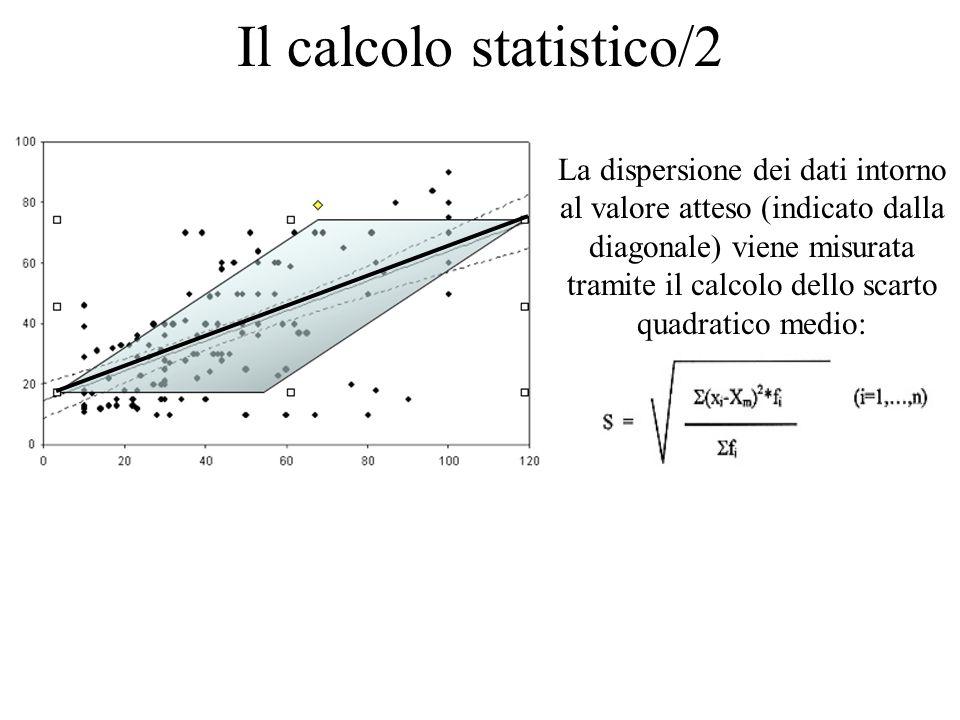 Il calcolo statistico/2 La dispersione dei dati intorno al valore atteso (indicato dalla diagonale) viene misurata tramite il calcolo dello scarto qua