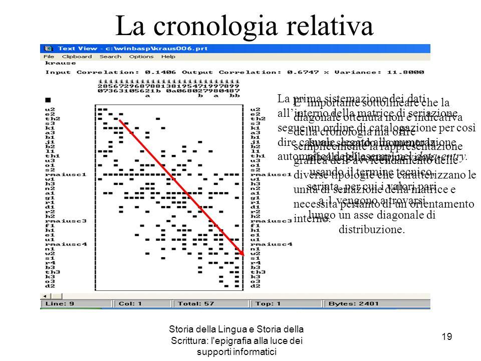 Storia della Lingua e Storia della Scrittura: l'epigrafia alla luce dei supporti informatici 19 La cronologia relativa La prima sistemazione dei dati