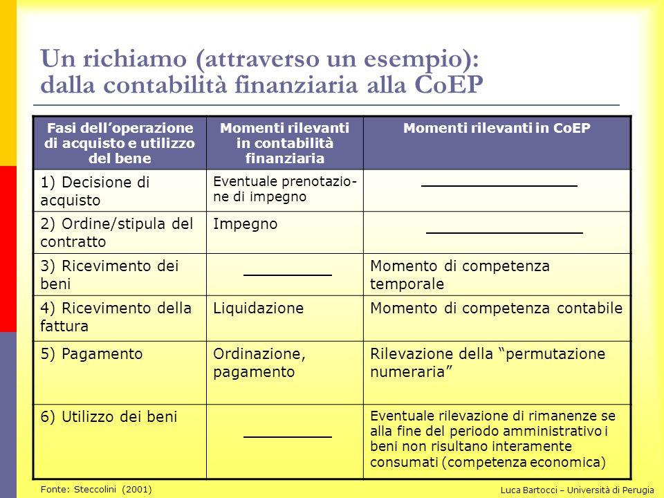 Un richiamo (attraverso un esempio): dalla contabilità finanziaria alla CoEP Fasi delloperazione di acquisto e utilizzo del bene Momenti rilevanti in