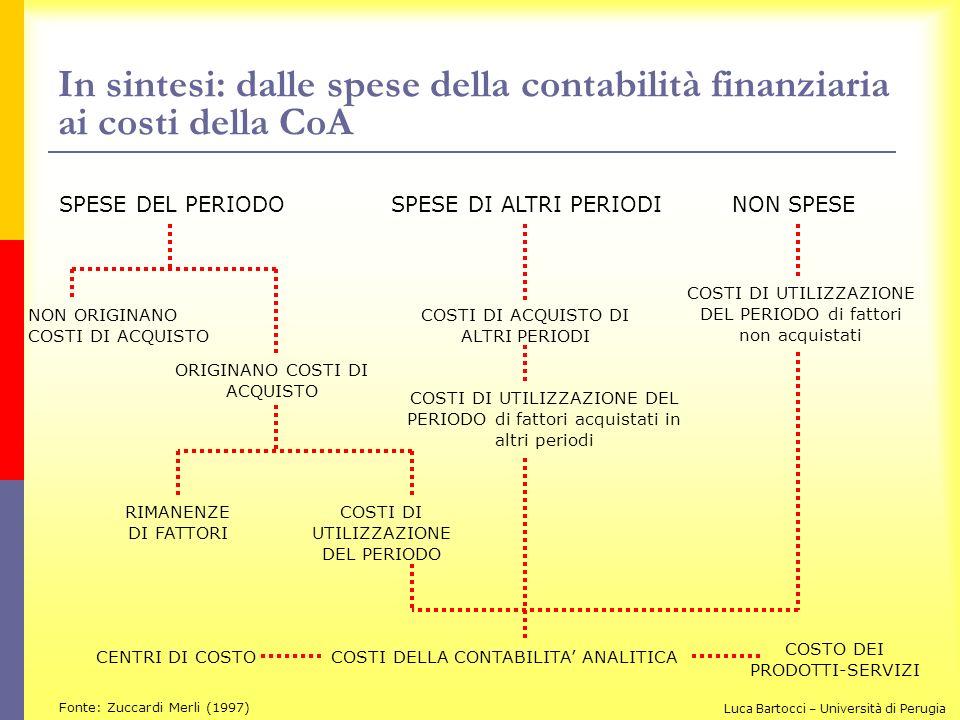 In sintesi: dalle spese della contabilità finanziaria ai costi della CoA SPESE DEL PERIODOSPESE DI ALTRI PERIODINON SPESE NON ORIGINANO COSTI DI ACQUI