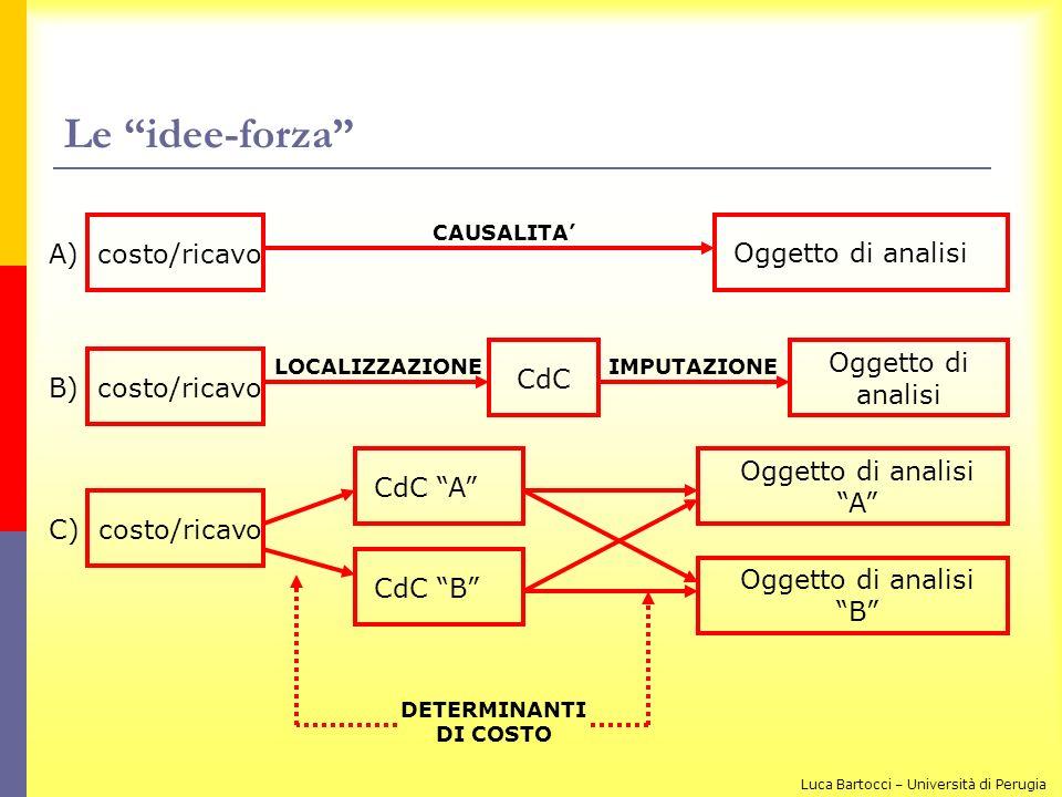 Le idee-forza A) costo/ricavo B) costo/ricavo C) costo/ricavo CAUSALITA Oggetto di analisi LOCALIZZAZIONE CdC IMPUTAZIONE Oggetto di analisi CdC B CdC