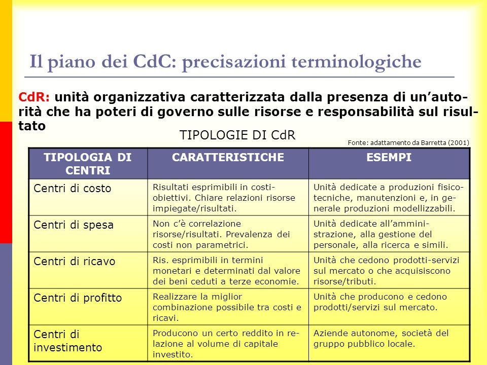 Il piano dei CdC: precisazioni terminologiche CdR: unità organizzativa caratterizzata dalla presenza di unauto- rità che ha poteri di governo sulle ri