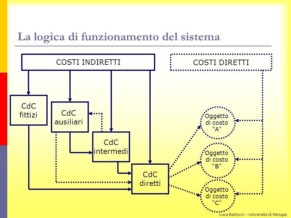 La logica di funzionamento del sistema COSTI INDIRETTI COSTI DIRETTI CdC fittizi CdC ausiliari CdC intermedi CdC diretti Oggetto di costo A Oggetto di