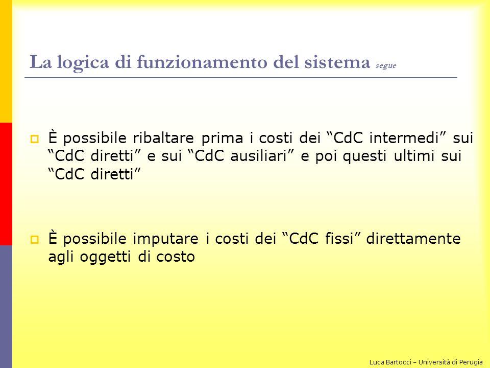 La logica di funzionamento del sistema segue È possibile ribaltare prima i costi dei CdC intermedi sui CdC diretti e sui CdC ausiliari e poi questi ul