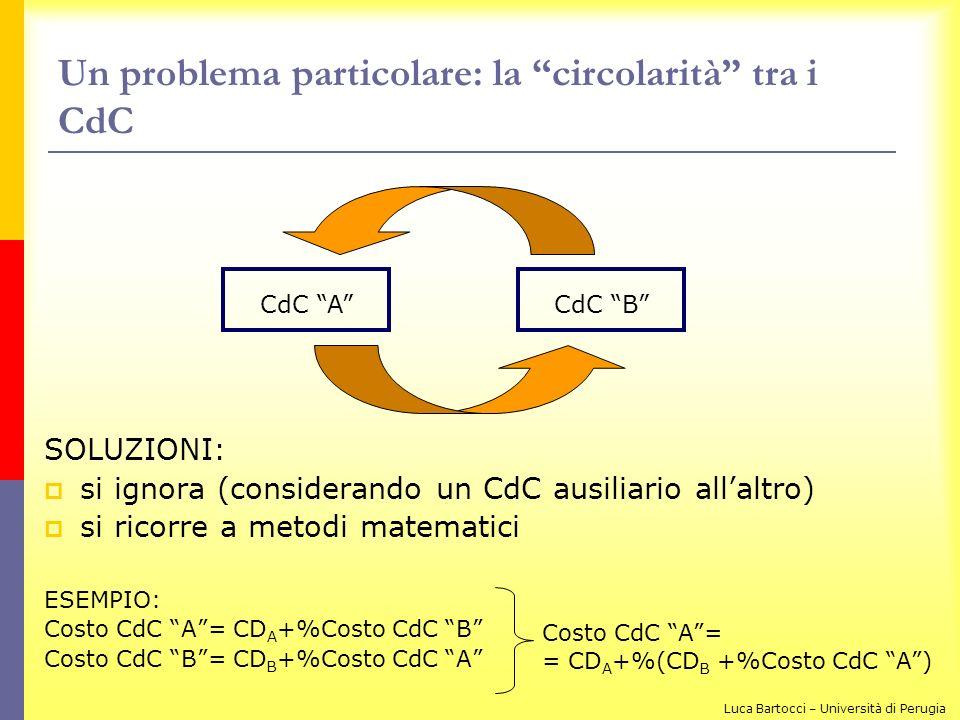 Un problema particolare: la circolarità tra i CdC SOLUZIONI: si ignora (considerando un CdC ausiliario allaltro) si ricorre a metodi matematici ESEMPI