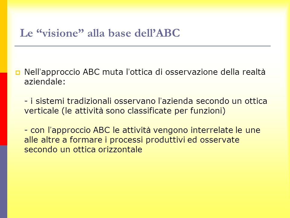 Nell approccio ABC muta l ottica di osservazione della realt à aziendale: - i sistemi tradizionali osservano l azienda secondo un ottica verticale (le