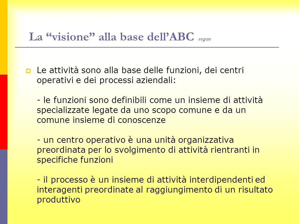 La visione alla base dellABC segue Le attività sono alla base delle funzioni, dei centri operativi e dei processi aziendali: - le funzioni sono defini