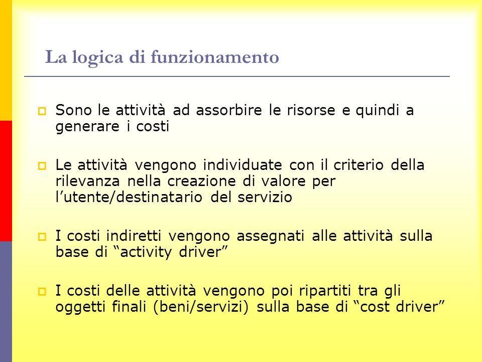 La logica di funzionamento Sono le attività ad assorbire le risorse e quindi a generare i costi Le attività vengono individuate con il criterio della