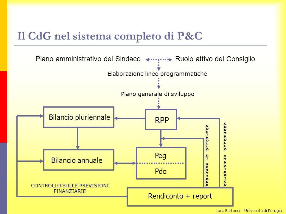Il CdG nel sistema completo di P&C Piano amministrativo del SindacoRuolo attivo del Consiglio RPP Bilancio pluriennale Bilancio annuale Peg Pdo Rendic