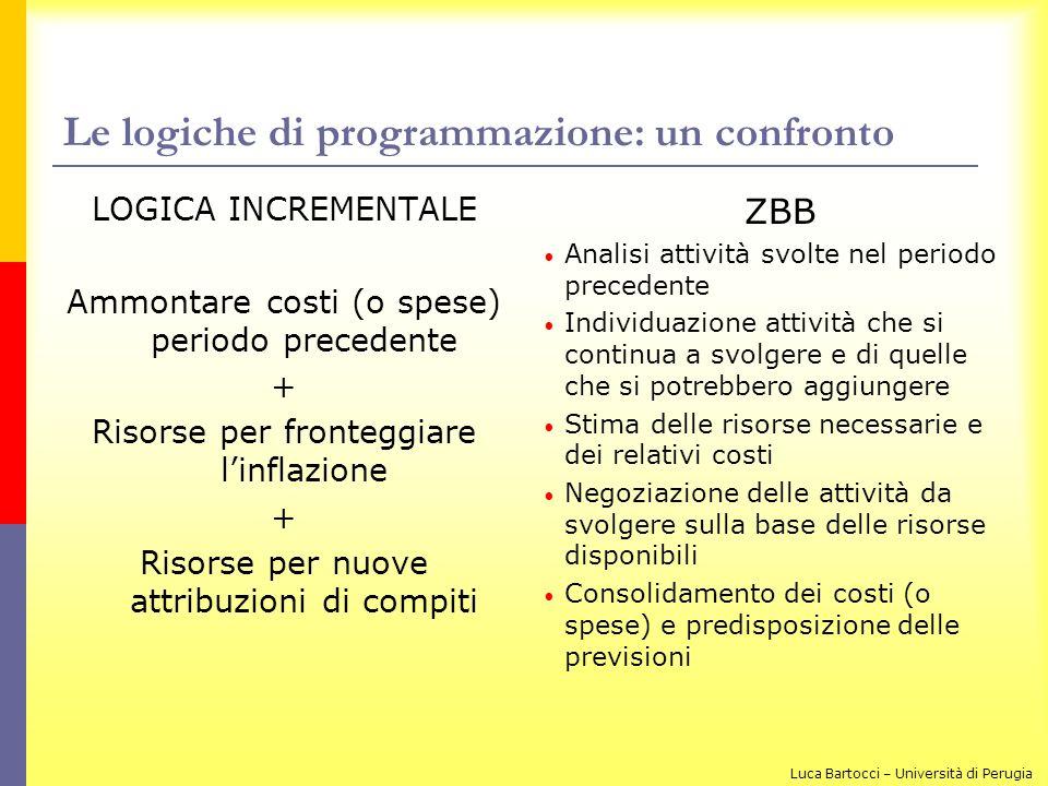 Le logiche di programmazione: un confronto LOGICA INCREMENTALE Ammontare costi (o spese) periodo precedente + Risorse per fronteggiare linflazione + R