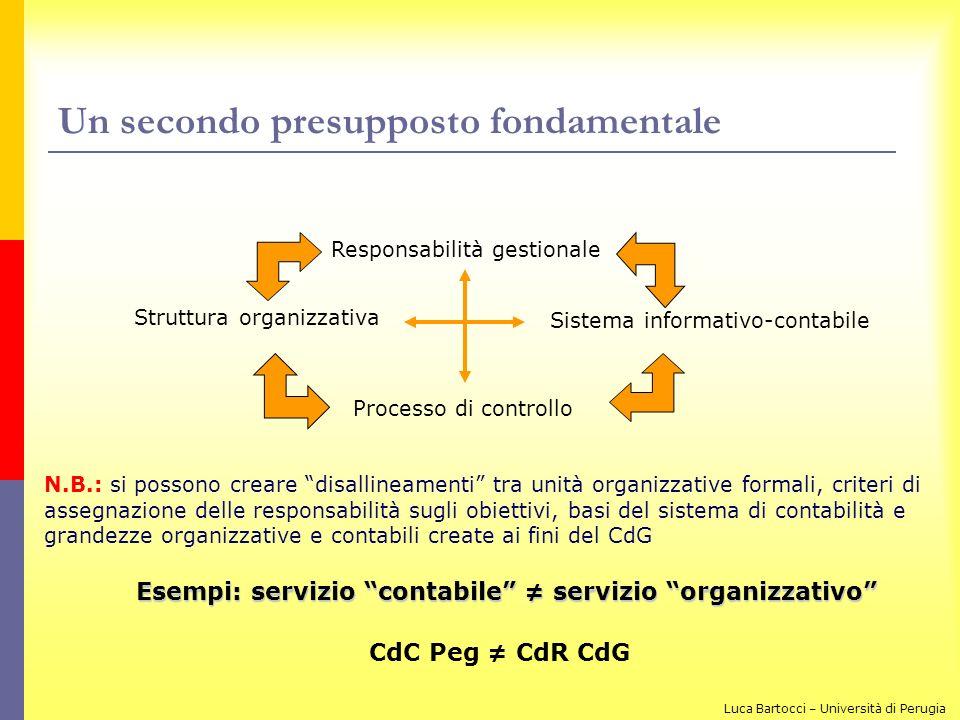 Un secondo presupposto fondamentale Responsabilità gestionale Struttura organizzativa Processo di controllo Sistema informativo-contabile N.B.: si pos