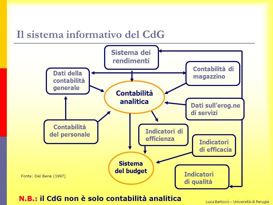 Il sistema informativo del CdG Sistema dei rendimenti Contabilità di magazzino Dati della contabilità generale Contabilità analitica Dati sullerog.ne