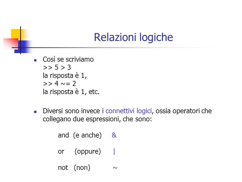 Relazioni logiche Così se scriviamo >> 5 > 3 la risposta è 1, >> 4 ~= 2 la risposta è 1, etc.