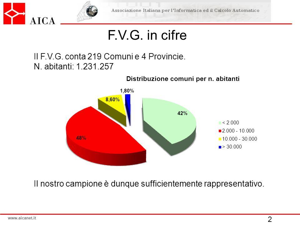 www.aicanet.it F.V.G. in cifre Il nostro campione è dunque sufficientemente rappresentativo. 2 Il F.V.G. conta 219 Comuni e 4 Provincie. N. abitanti: