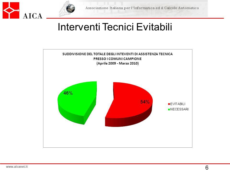 www.aicanet.it Interventi Tecnici Evitabili 6