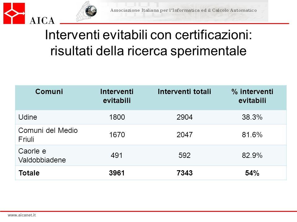 www.aicanet.it Interventi evitabili con certificazioni: risultati della ricerca sperimentale ComuniInterventi evitabili Interventi totali% interventi