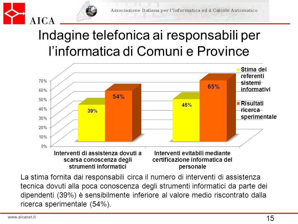 www.aicanet.it Indagine telefonica ai responsabili per linformatica di Comuni e Province 15 La stima fornita dai responsabili circa il numero di inter
