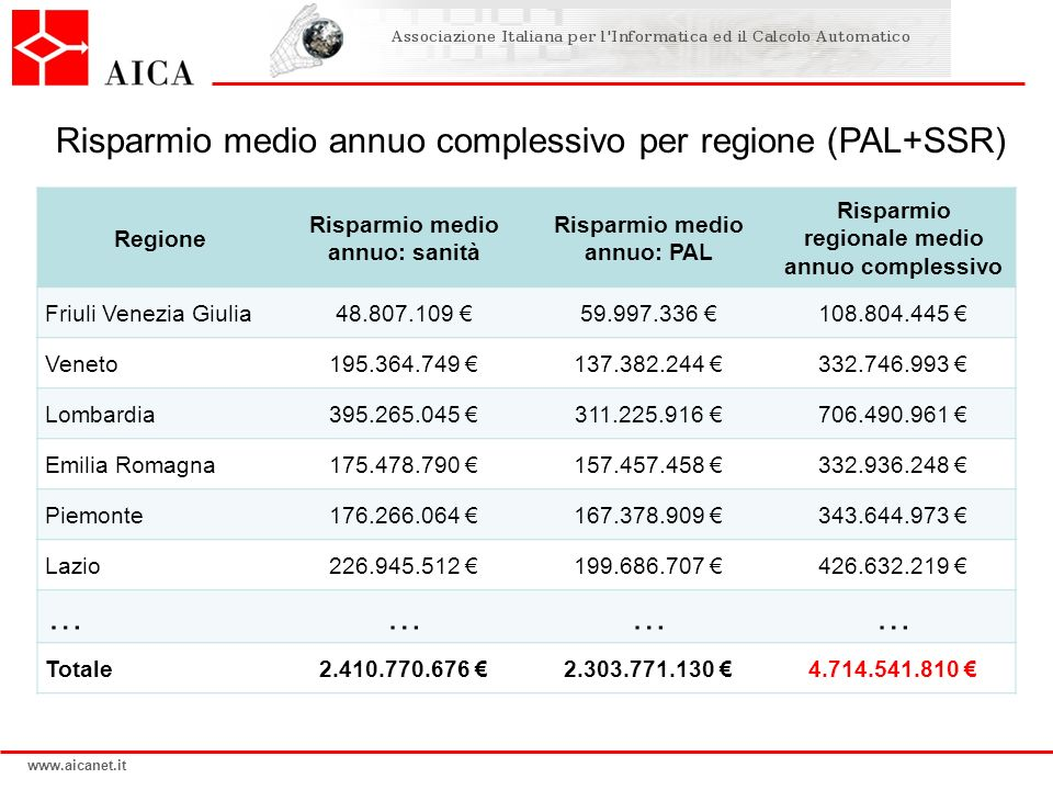www.aicanet.it Risparmio medio annuo complessivo per regione (PAL+SSR) Regione Risparmio medio annuo: sanità Risparmio medio annuo: PAL Risparmio regi