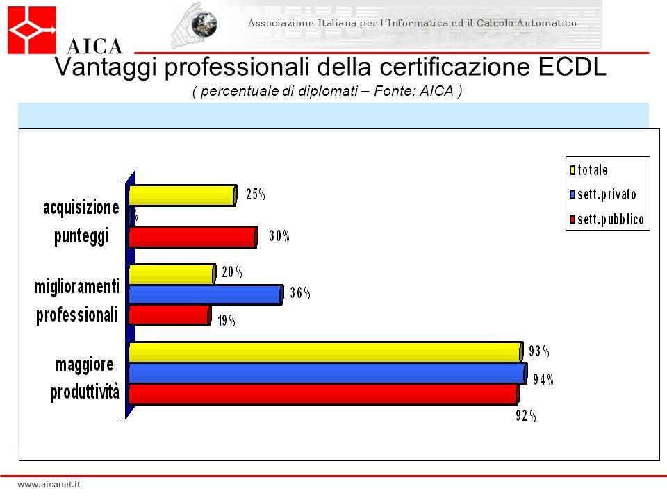 www.aicanet.it Bla bla Vantaggi professionali della certificazione ECDL ( percentuale di diplomati – Fonte: AICA )