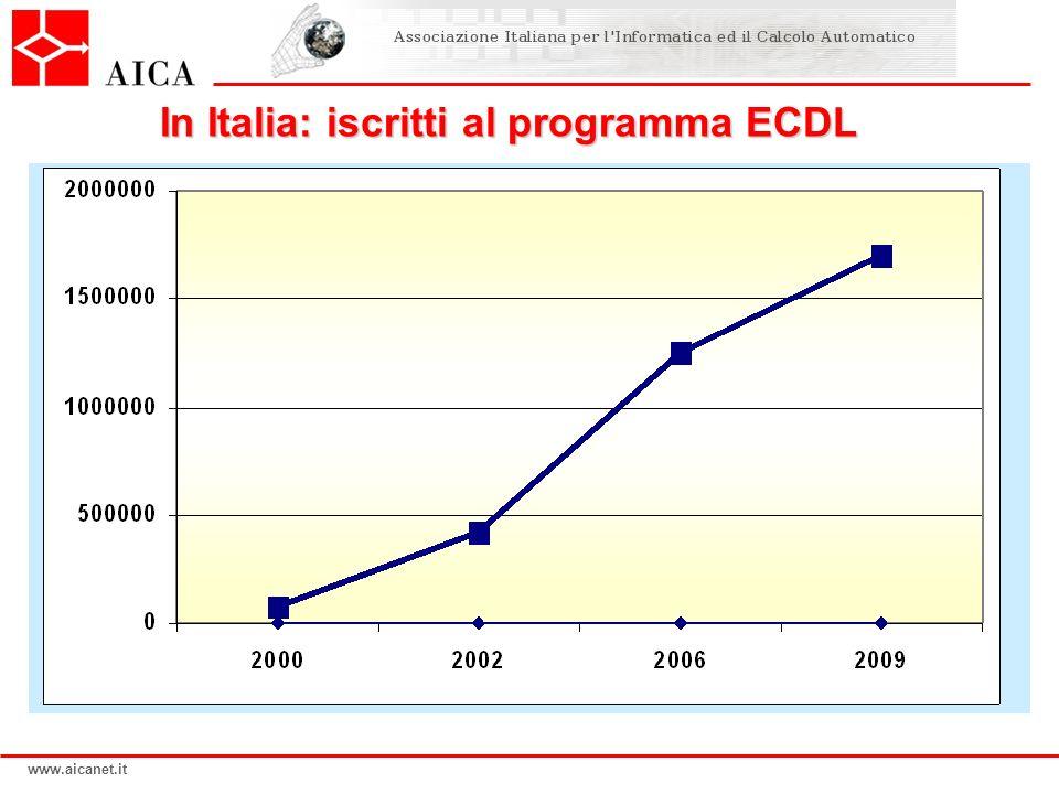 www.aicanet.it COMPETENZE = CONOSCENZE + ABILITA DIMOSTRABILI.