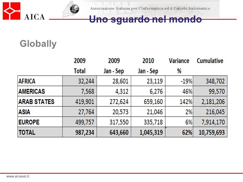 www.aicanet.it IL CASO ECDL attraverso Garanzia di Qualità - il Programma desame individuato formalmente - rigoroso controllo in tutte le fasi della certificazione Oltre 2700 Test Center accreditati in Italia .