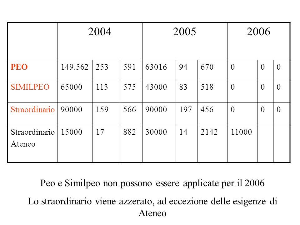 200420052006 PEO149.5622535916301694670000 SIMILPEO650001135754300083518000 Straordinario9000015956690000197456000 Straordinario Ateneo 15000178823000014214211000 Peo e Similpeo non possono essere applicate per il 2006 Lo straordinario viene azzerato, ad eccezione delle esigenze di Ateneo