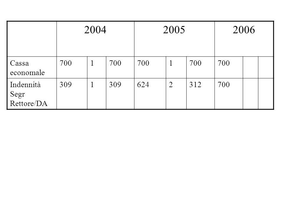 200420052006 Cassa economale 7001 1 Indennità Segr Rettore/DA 3091 6242312700