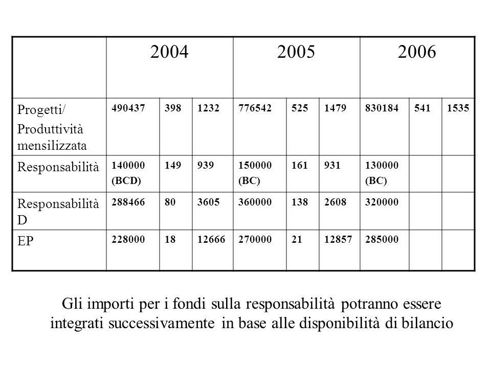 Rispetto al 2005, il fondo per laccessorio 2006 viene ridotto di - 268807 Tenendo conto dellazzeramento della PEO, Similpeo, straordinario, progetti di Ateneo e della riduzione dello straordinario per esigenze di Ateneo, la differenza tra 2006 e 2005 ammonta a: - 38291