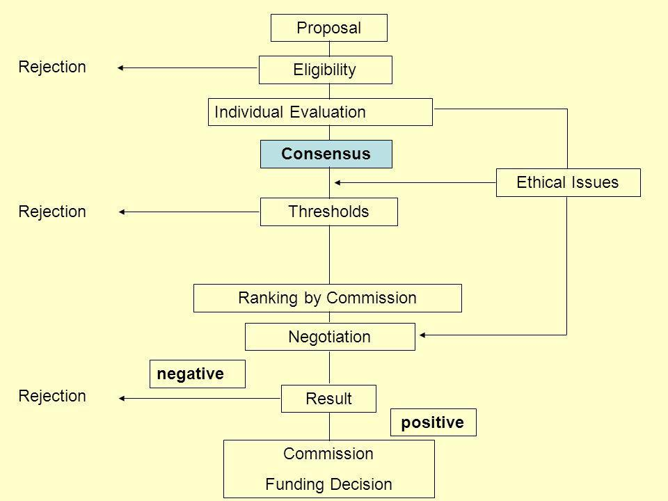 Proposal Individual Evaluation Consensus Thresholds Ranking by Commission Negotiation Result negative positive Commission Funding Decision Rejection Eligibility Rejection Ethical Issues