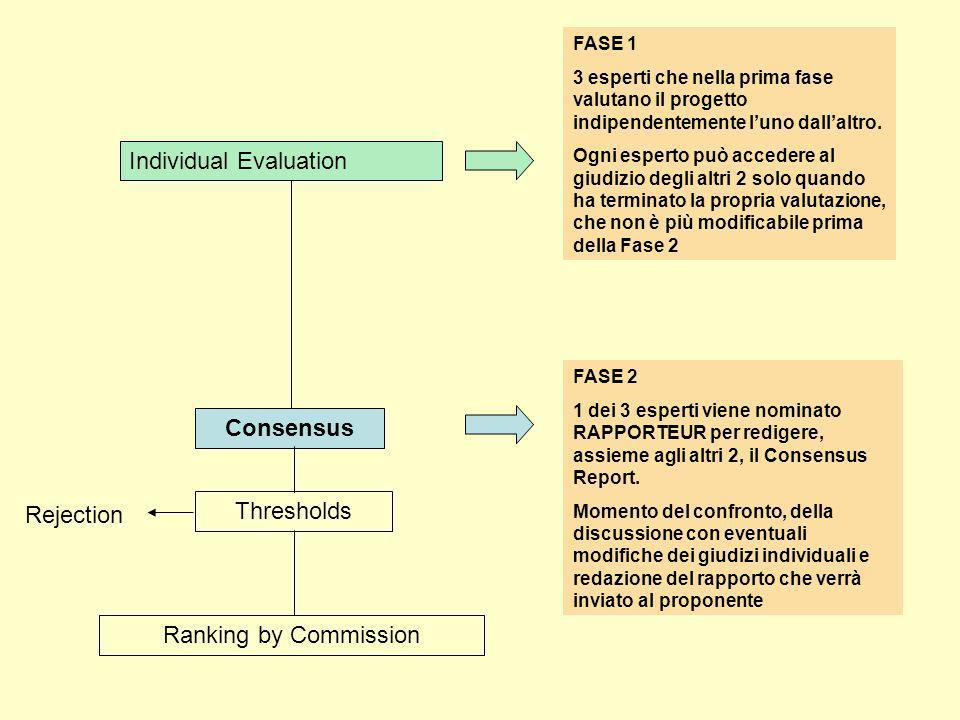 Individual Evaluation Consensus Thresholds Ranking by Commission Rejection FASE 1 3 esperti che nella prima fase valutano il progetto indipendentemente luno dallaltro.