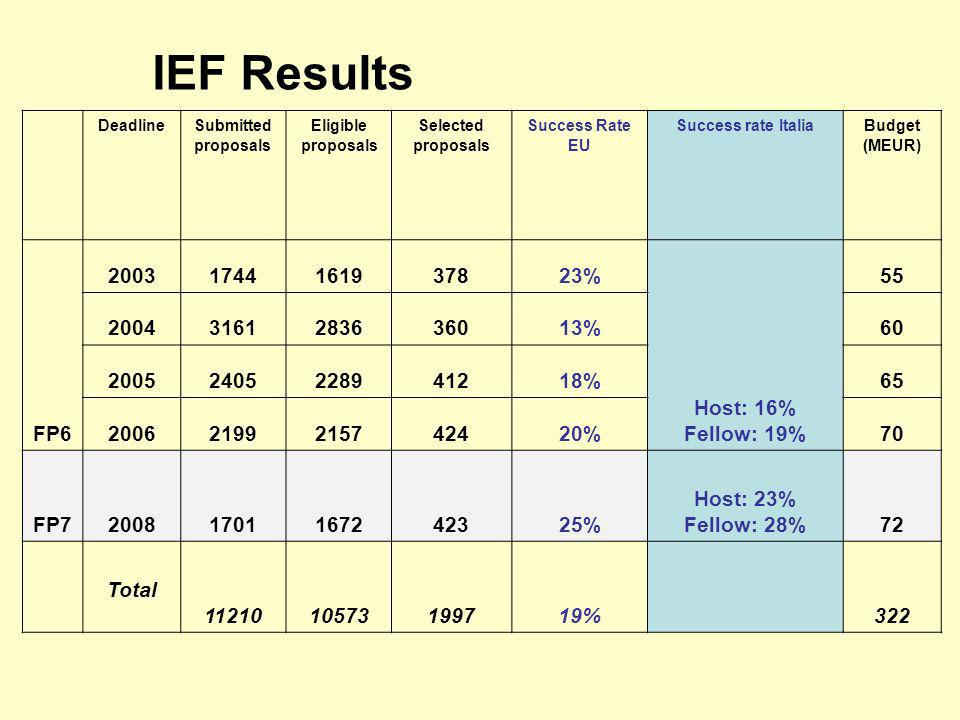IEF Results DeadlineSubmitted proposals Eligible proposals Selected proposals Success Rate EU Success rate ItaliaBudget (MEUR) FP6 20031744161937823% Host: 16% Fellow: 19% 55 20043161283636013%60 20052405228941218%65 20062199215742420%70 FP720081701167242325% Host: 23% Fellow: 28%72 Total 1121010573199719%322
