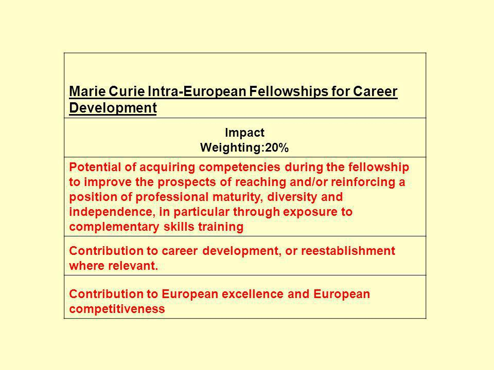 Marie Curie Intra-European Fellowships for Career Development Impact Weighting:20% Potential of acquiring competencies during the fellowship to improv