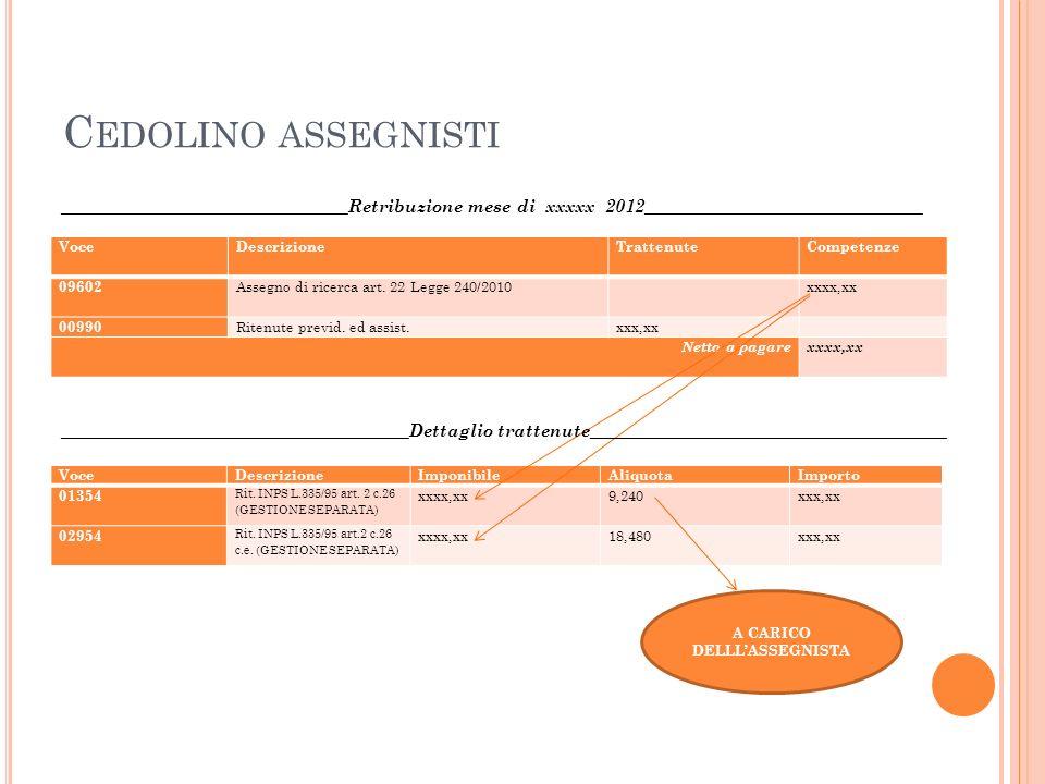 A CARICO DELLLASSEGNISTA C EDOLINO ASSEGNISTI VoceDescrizioneTrattenute Competenze 09602 Assegno di ricerca art.