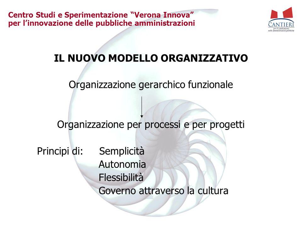 Centro Studi e Sperimentazione Verona Innova per linnovazione delle pubbliche amministrazioni IL NUOVO MODELLO ORGANIZZATIVO Organizzazione gerarchico funzionale Organizzazione per processi e per progetti Principi di: Semplicità Autonomia Flessibilità Governo attraverso la cultura