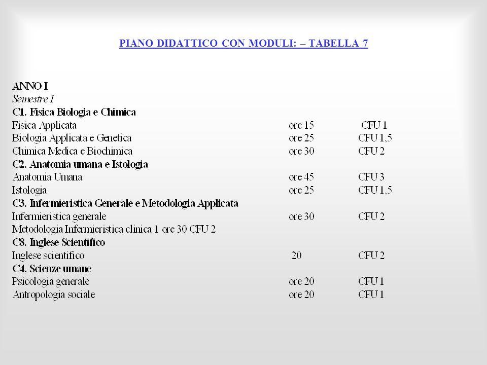 PIANO DIDATTICO CON MODULI: – TABELLA 7