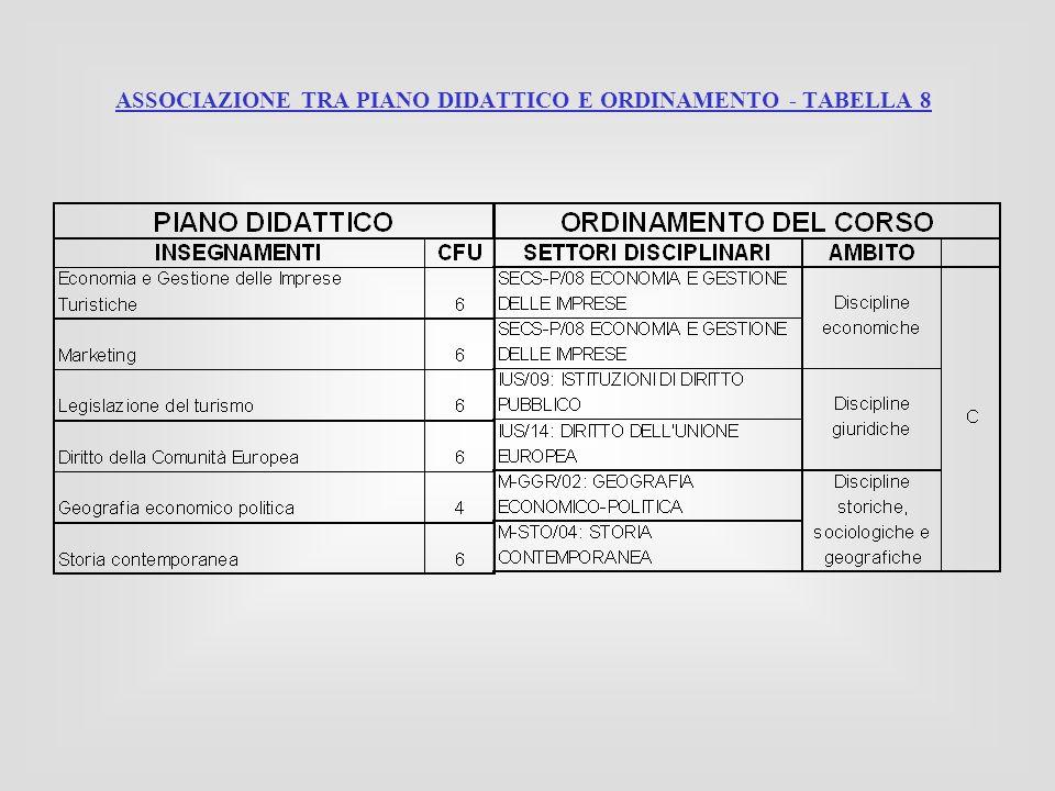 ASSOCIAZIONE TRA PIANO DIDATTICO E ORDINAMENTO - TABELLA 8